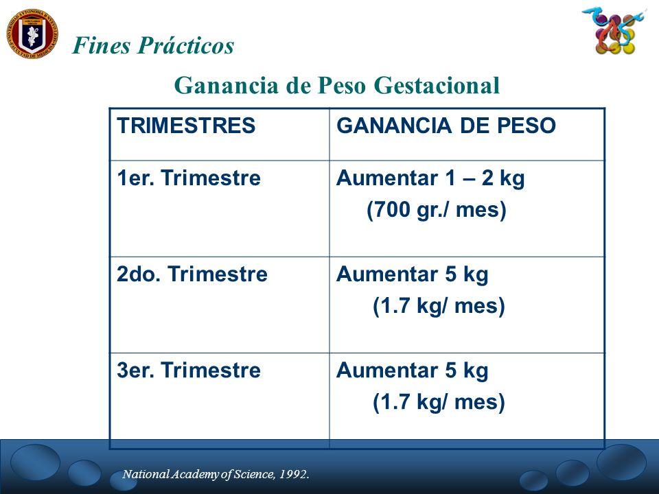 Fines Prácticos Ganancia de Peso Gestacional TRIMESTRESGANANCIA DE PESO 1er. TrimestreAumentar 1 – 2 kg (700 gr./ mes) 2do. TrimestreAumentar 5 kg (1.