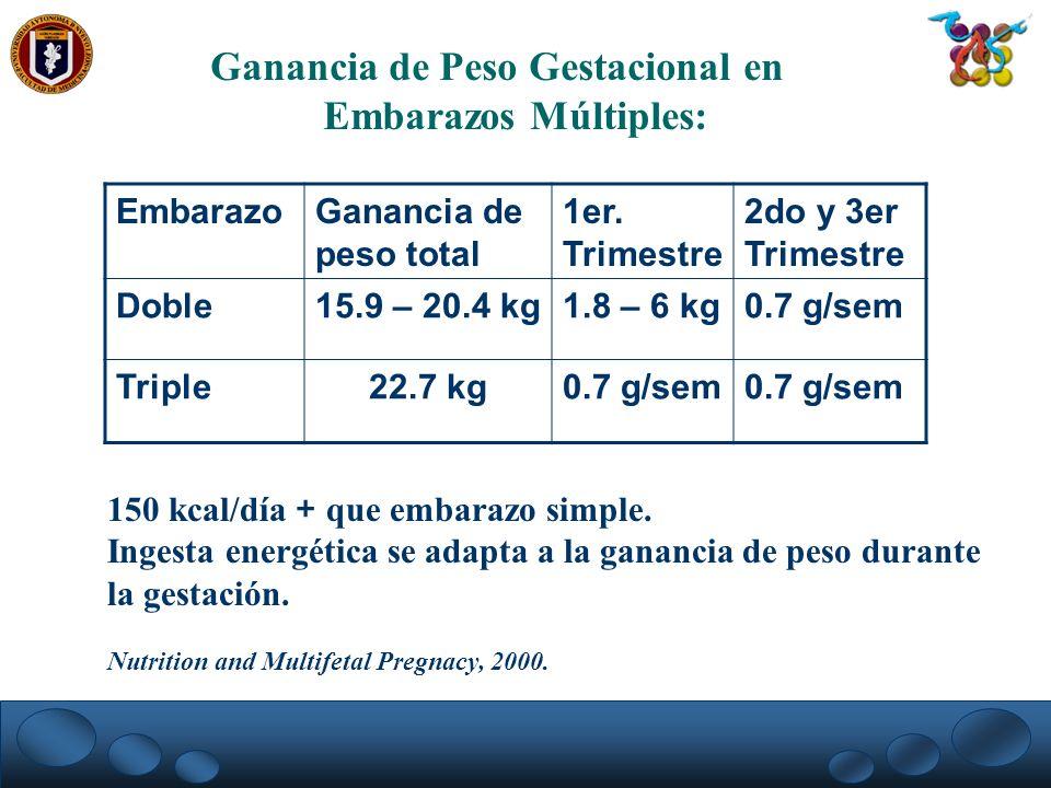 Ganancia de Peso Gestacional en Embarazos Múltiples: EmbarazoGanancia de peso total 1er. Trimestre 2do y 3er Trimestre Doble15.9 – 20.4 kg1.8 – 6 kg0.