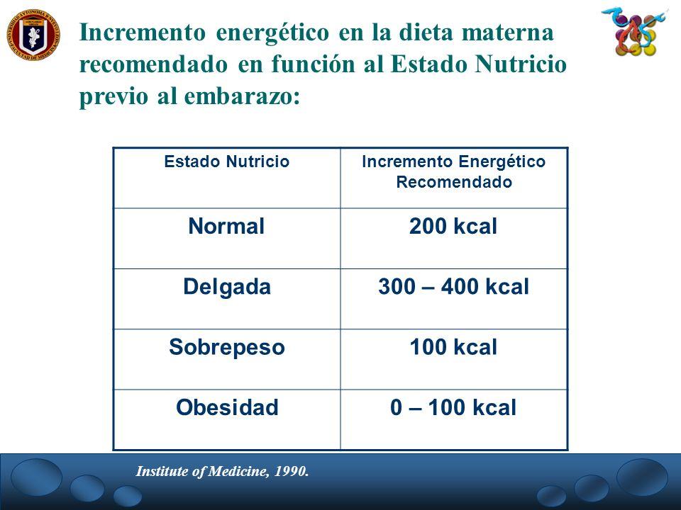 Incremento energético en la dieta materna recomendado en función al Estado Nutricio previo al embarazo: Estado NutricioIncremento Energético Recomenda