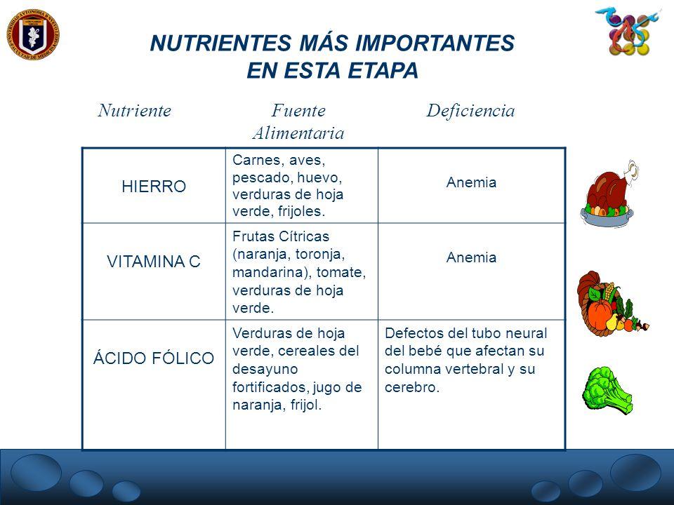 NUTRIENTES MÁS IMPORTANTES EN ESTA ETAPA HIERRO Carnes, aves, pescado, huevo, verduras de hoja verde, frijoles. Anemia VITAMINA C Frutas Cítricas (nar