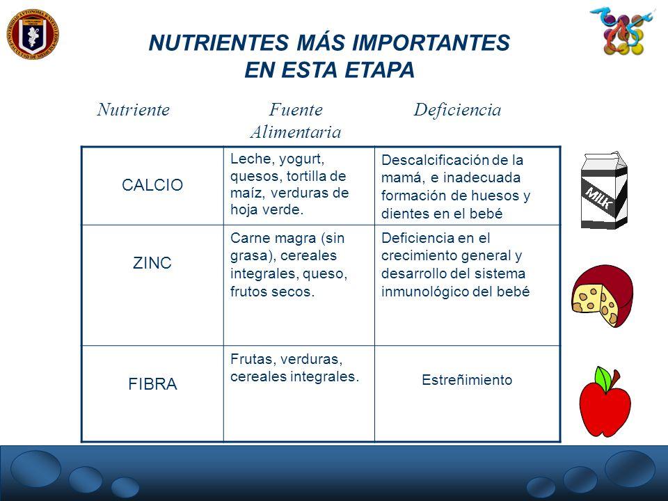 NUTRIENTES MÁS IMPORTANTES EN ESTA ETAPA CALCIO Leche, yogurt, quesos, tortilla de maíz, verduras de hoja verde. Descalcificación de la mamá, e inadec