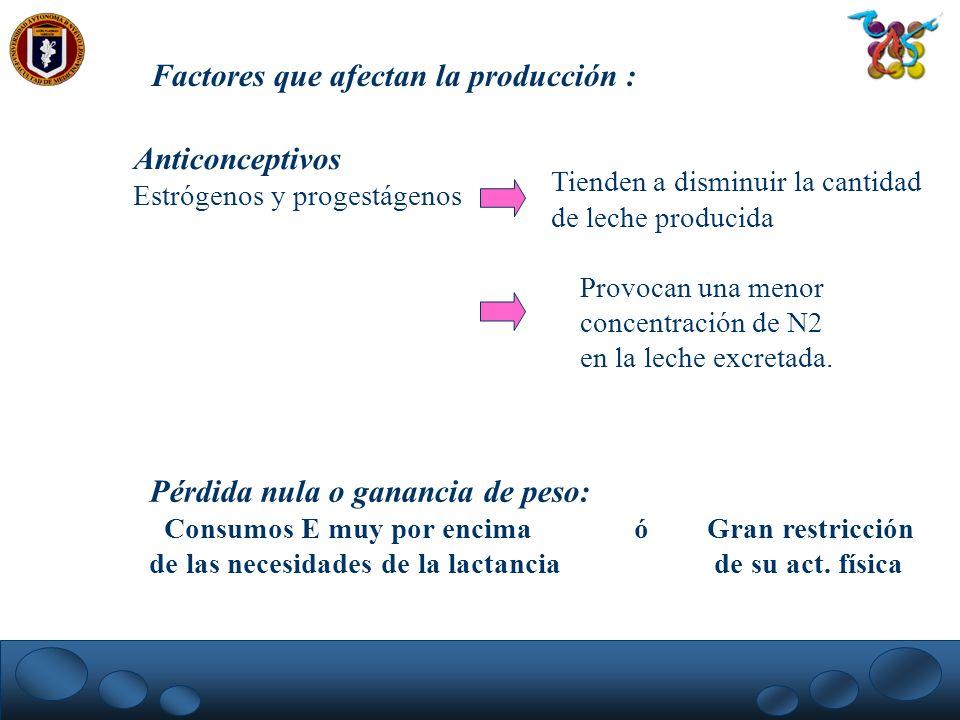 Factores que afectan la producción : Anticonceptivos Estrógenos y progestágenos Tienden a disminuir la cantidad de leche producida Provocan una menor
