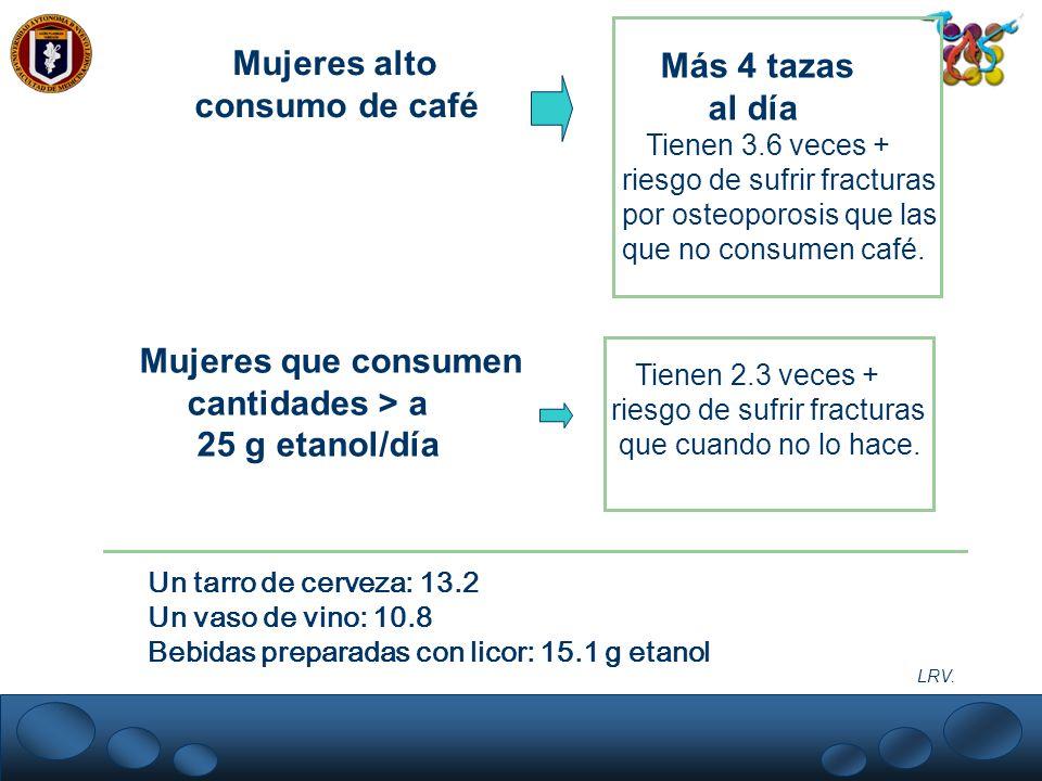 LRV. Mujeres alto consumo de café Más 4 tazas al día Tienen 3.6 veces + riesgo de sufrir fracturas por osteoporosis que las que no consumen café. Muje