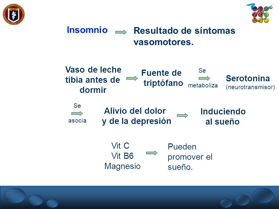 LRV. Insomnio Resultado de síntomas vasomotores. Vaso de leche tibia antes de dormir Fuente de triptófano Se metaboliza Serotonina (neurotransmisor) S