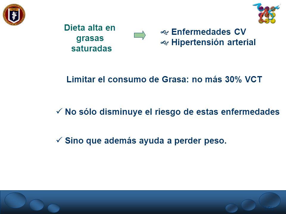 LRV. Dieta alta en grasas saturadas Enfermedades CV Hipertensión arterial Limitar el consumo de Grasa: no más 30% VCT No sólo disminuye el riesgo de e