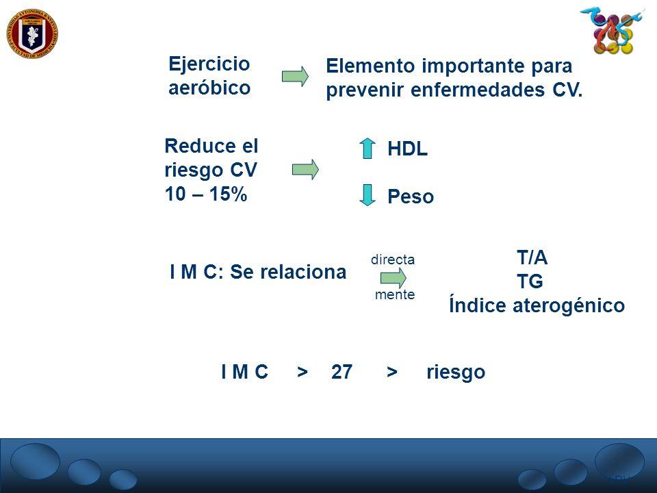 LRV. Ejercicio aeróbico Elemento importante para prevenir enfermedades CV. Reduce el riesgo CV 10 – 15% HDL Peso I M C: Se relaciona directa mente T/A