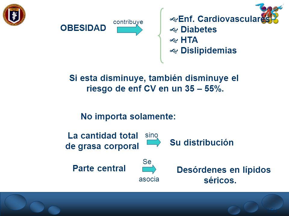 LRV. OBESIDAD contribuye Enf. Cardiovasculares Diabetes HTA Dislipidemias Si esta disminuye, también disminuye el riesgo de enf CV en un 35 – 55%. No