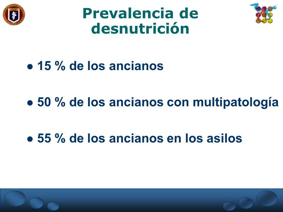 Prevalencia de desnutrición 15 % de los ancianos 50 % de los ancianos con multipatología 55 % de los ancianos en los asilos