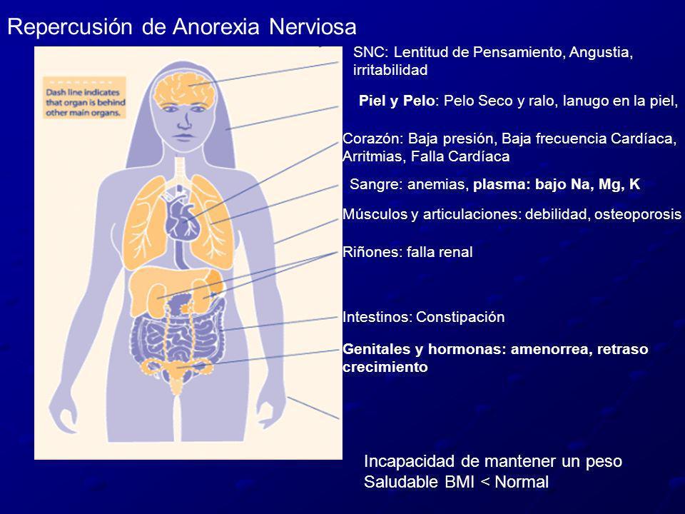 SNC: Lentitud de Pensamiento, Angustia, irritabilidad Piel y Pelo: Pelo Seco y ralo, lanugo en la piel, Corazón: Baja presión, Baja frecuencia Cardíac