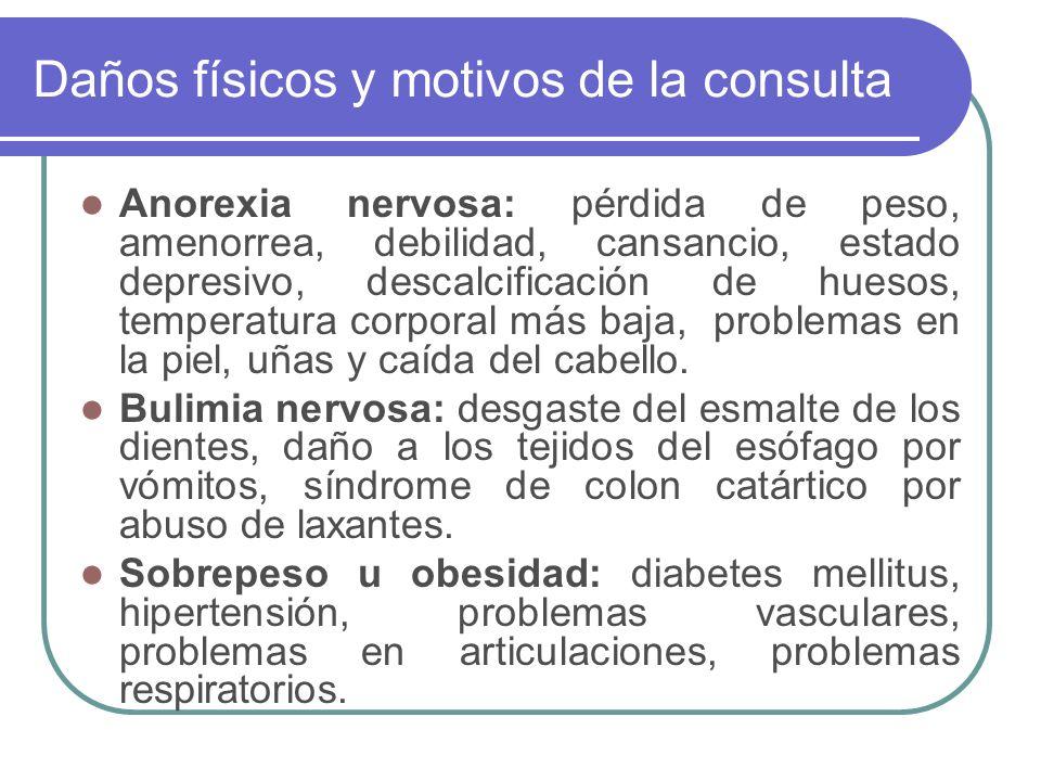 Daños físicos y motivos de la consulta Anorexia nervosa: pérdida de peso, amenorrea, debilidad, cansancio, estado depresivo, descalcificación de hueso