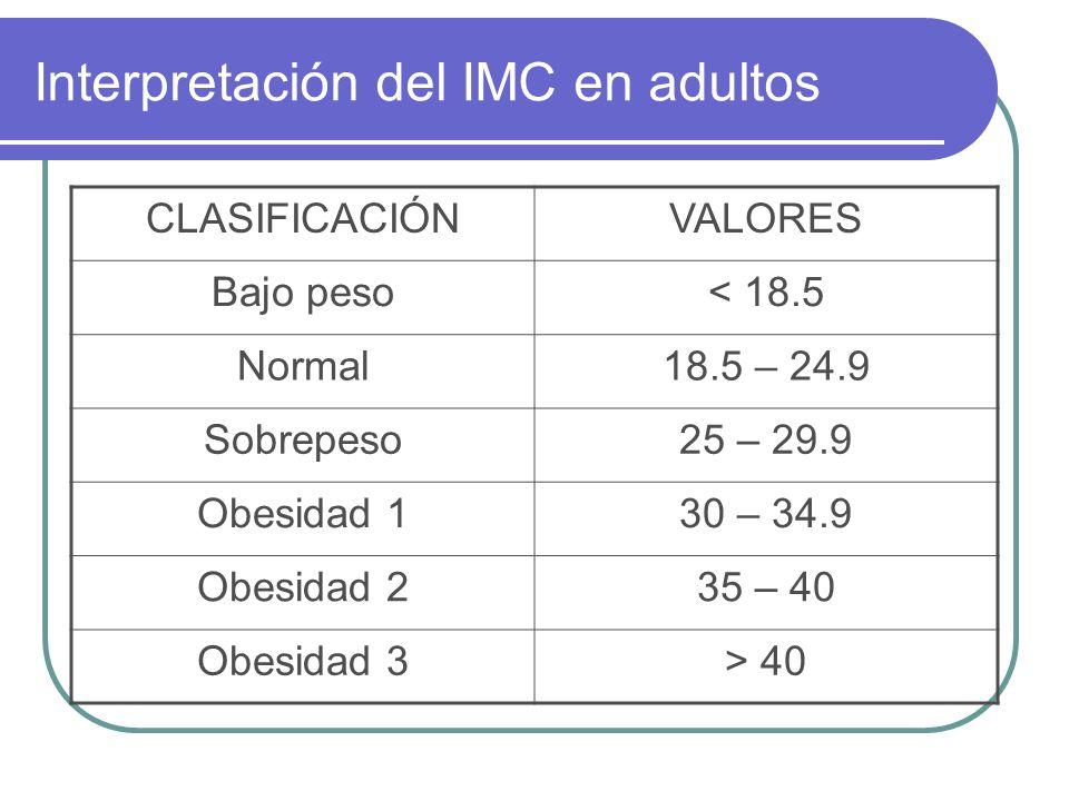 Interpretación del IMC en adultos CLASIFICACIÓNVALORES Bajo peso< 18.5 Normal18.5 – 24.9 Sobrepeso25 – 29.9 Obesidad 130 – 34.9 Obesidad 235 – 40 Obes