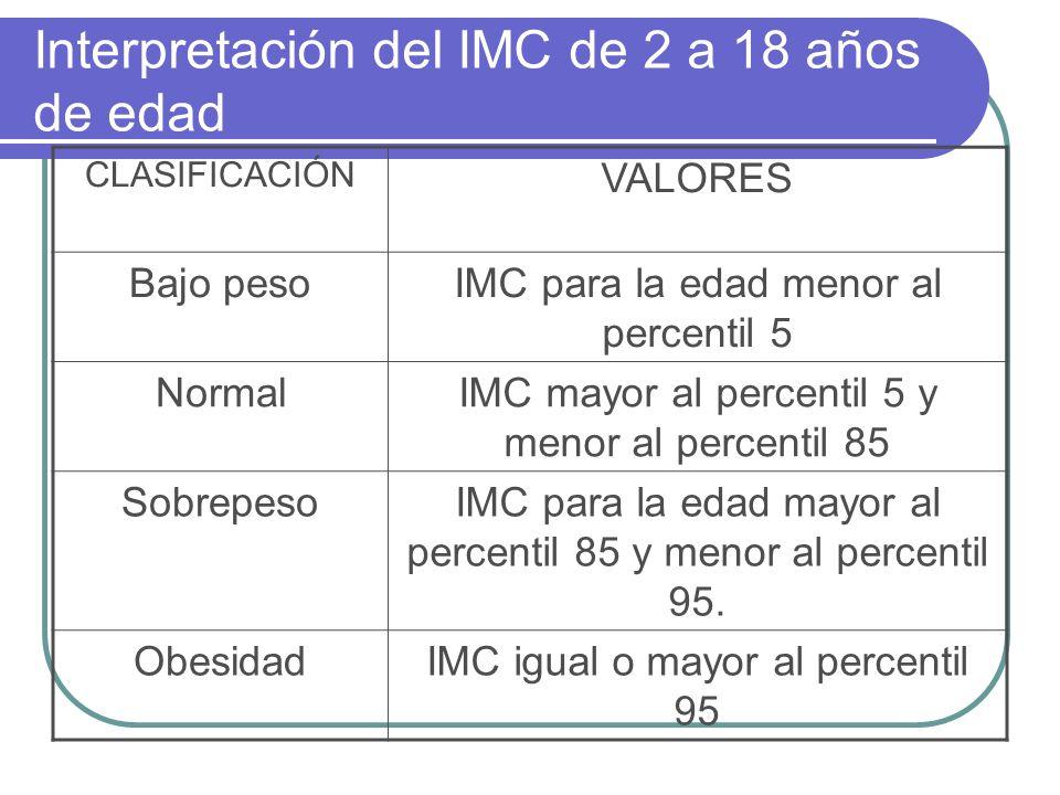 Interpretación del IMC de 2 a 18 años de edad CLASIFICACIÓN VALORES Bajo pesoIMC para la edad menor al percentil 5 NormalIMC mayor al percentil 5 y me