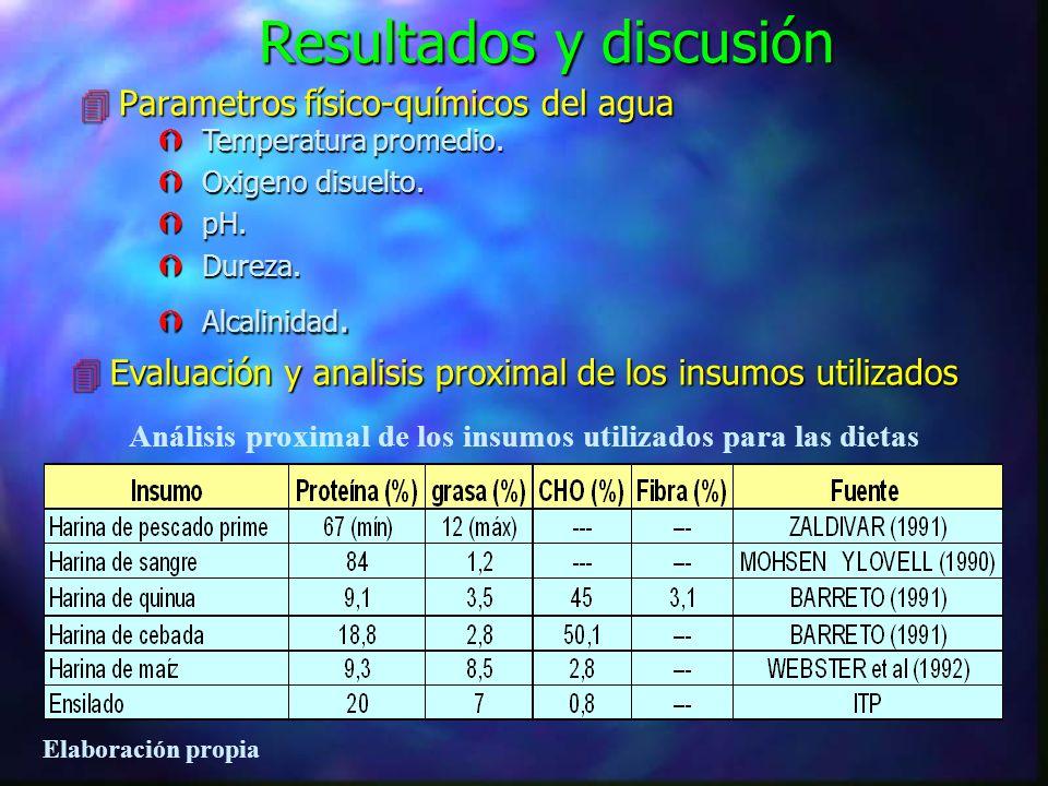 4 Costo de dietas Costo por kg de insumos utilizados en las dietas de tratamiento Elaboración propia. (*) Costo / kg. Distribuido en el dpto. de Cusco