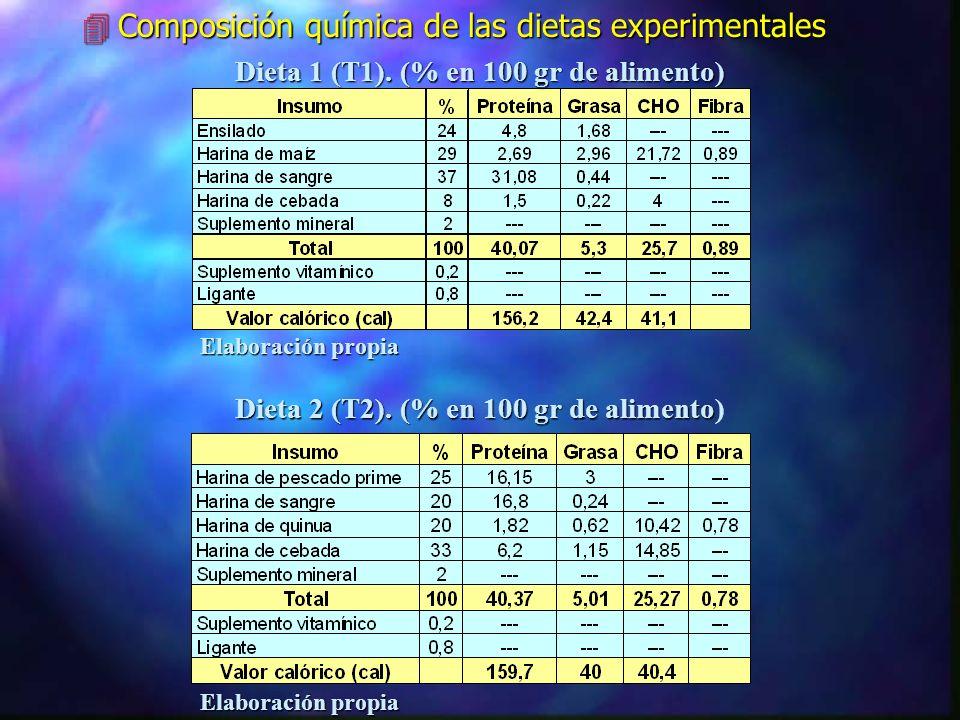 Resultados y discusión 4Parametros físico-químicos del agua ÝTemperatura promedio. ÝOxigeno disuelto. ÝpH. ÝDureza. ÝAlcalinidad. 4Evaluación y analis