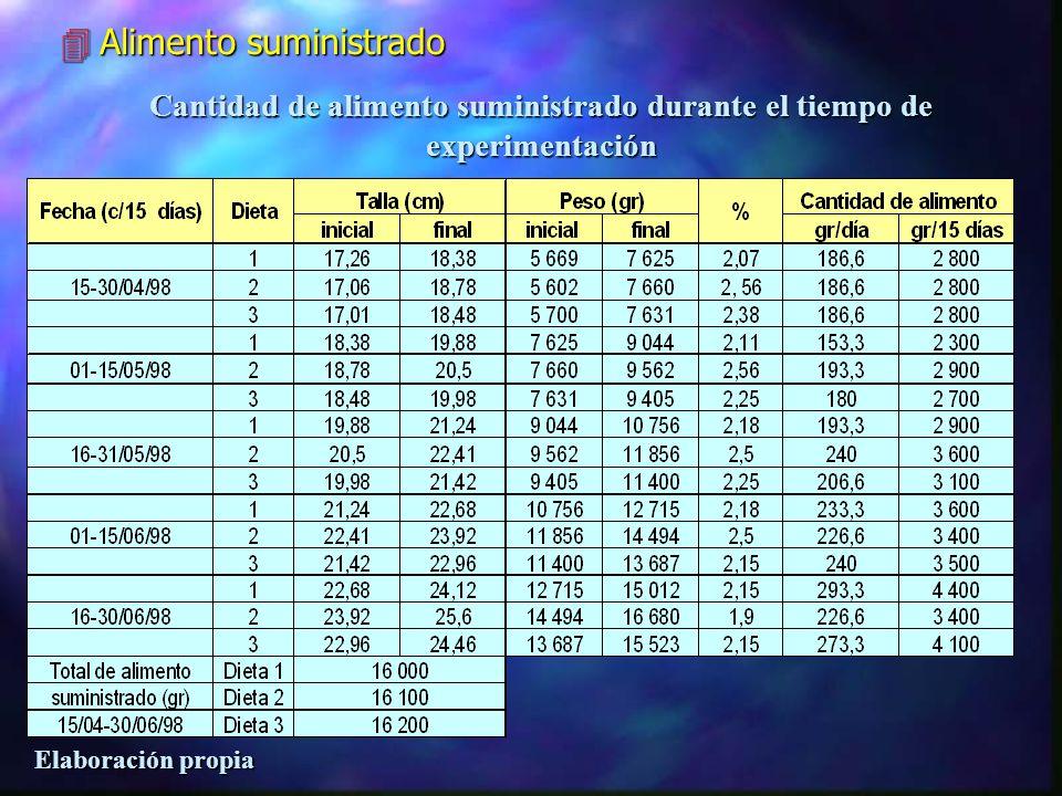 Composición proximal de las dietas experimentales (resumen) 4Características físicas y organolépticas de las dietas de tratamiento