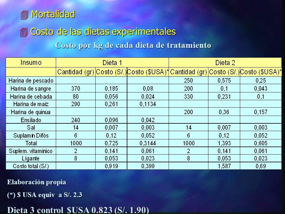 Test de Tukey para incremento en peso durante el tiempo de experimentación ANVA Fc = 37,22 < 0.01 Gráfico 02: Relación de incremento en peso vs días d