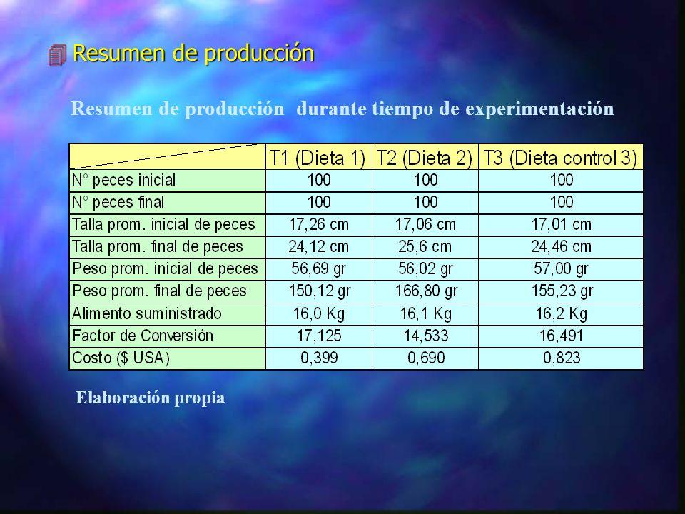 4Mortalidad 4Costo de las dietas experimentales Costo por kg de cada dieta de tratamiento Elaboración propia (*) $ USA equiv a S/. 2.3 Dieta 3 control
