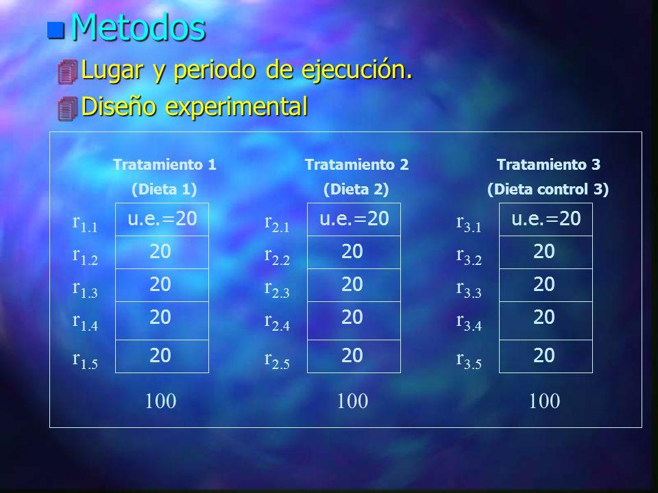 Materiales y métodos n Materiales: 4 Material biológico. 4 Para Evaluación de agua 4 Para control biométrico. 4 Insumos para dietas. 4 Material y equi