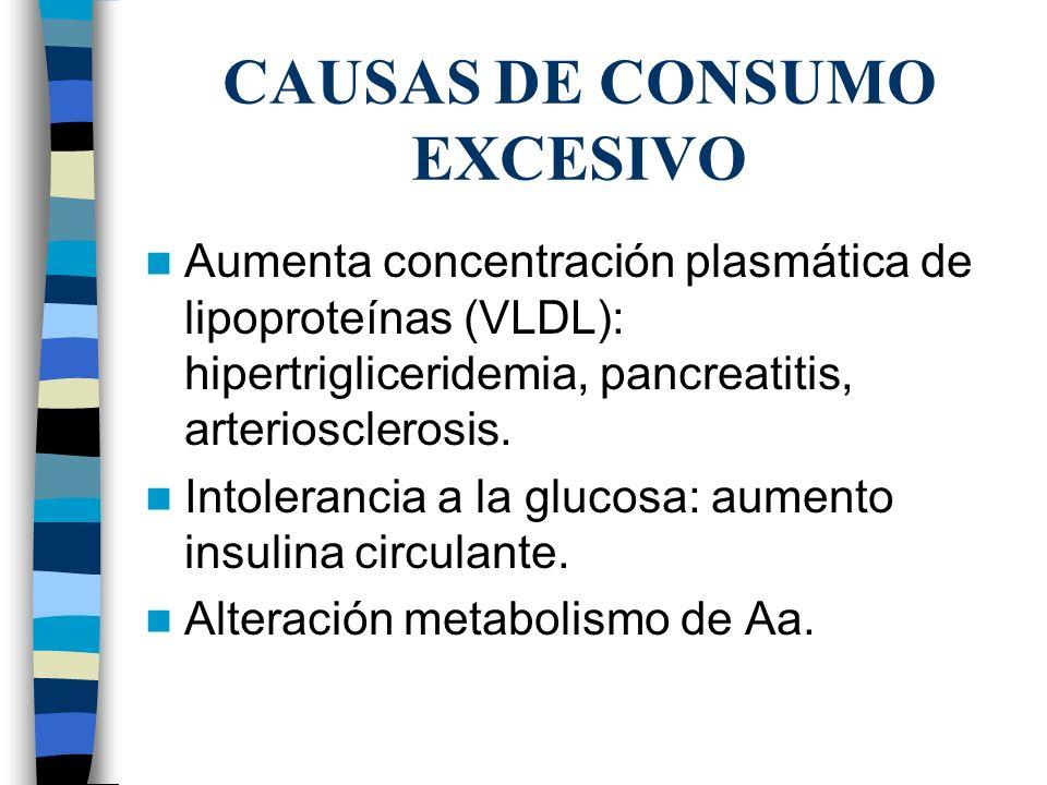 CAUSAS DE CONSUMO EXCESIVO Aumenta concentración plasmática de lipoproteínas (VLDL): hipertrigliceridemia, pancreatitis, arteriosclerosis. Intoleranci