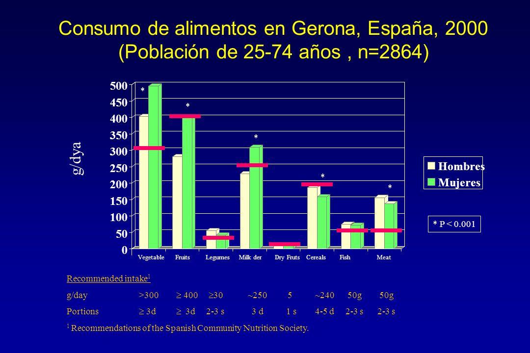 Consumo de alimentos en Gerona, España, 2000 (Población de 25-74 años, n=2864) Recommended intake 1 g/day >300 400 30 ~250 5 ~240 50g 50g Portions 3d 3d 2-3 s 3 d 1 s 4-5 d 2-3 s 2-3 s 1 Recommendations of the Spanish Community Nutrition Society.