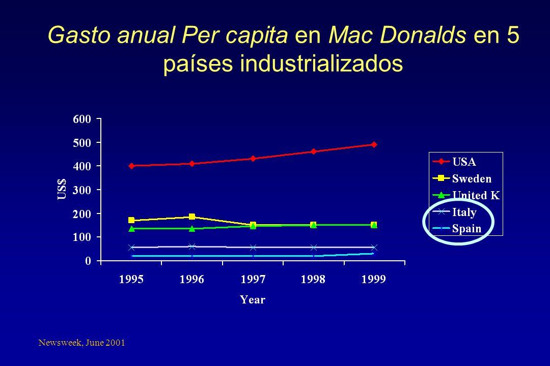 Newsweek, June 2001 Gasto anual Per capita en Mac Donalds en 5 países industrializados