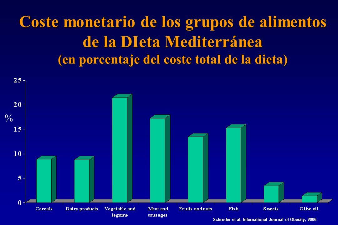 Coste monetario de los grupos de alimentos de la DIeta Mediterránea (en porcentaje del coste total de la dieta) % Schroder et al.