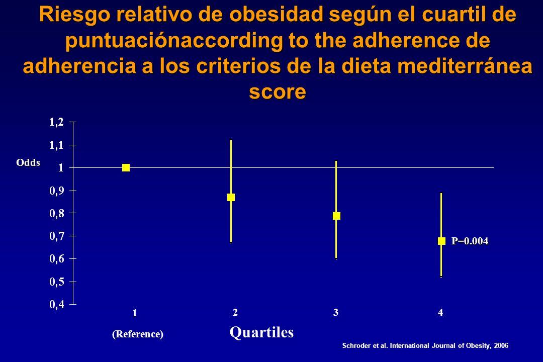 Riesgo relativo de obesidad según el cuartil de puntuaciónaccording to the adherence de adherencia a los criterios de la dieta mediterránea score 1 234 P=0.004 Odds Schroder et al.
