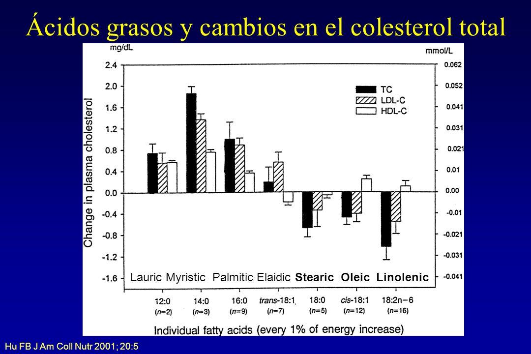 Ácidos grasos y cambios en el colesterol total Lauric Myristic Palmitic Elaidic Stearic Oleic Linolenic Hu FB J Am Coll Nutr 2001; 20:5