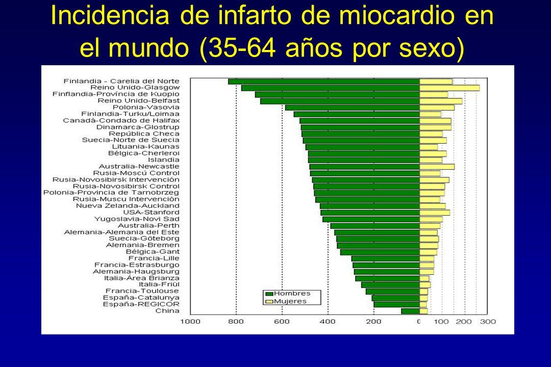 Colesterol total en USA, Japón y España 1992 en niños < 10 años de edad Couch SC.