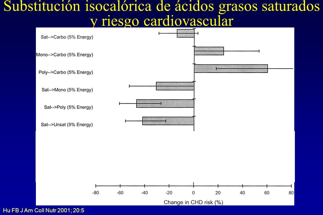 Substitución isocalórica de ácidos grasos saturados y riesgo cardiovascular Hu FB J Am Coll Nutr 2001; 20:5