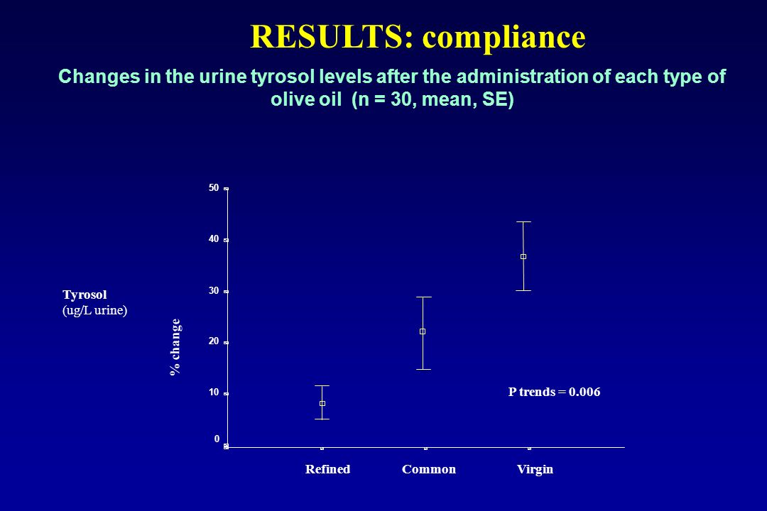 Changes in the urine tyrosol levels after the administration of each type of olive oil (n = 30, mean, SE) VirginCommonRefined Tyrosol (ug/L urine) 50 40 30 20 10 0 P trends = 0.006 % change RESULTS: compliance