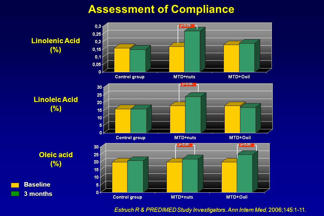 Assessment of Compliance Linolenic Acid (%) Oleic acid (%) Linoleic Acid (%) Baseline 3 months p<0.05p<0.05 p<0.05 p<0.05 Estruch R & PREDIMED Study I