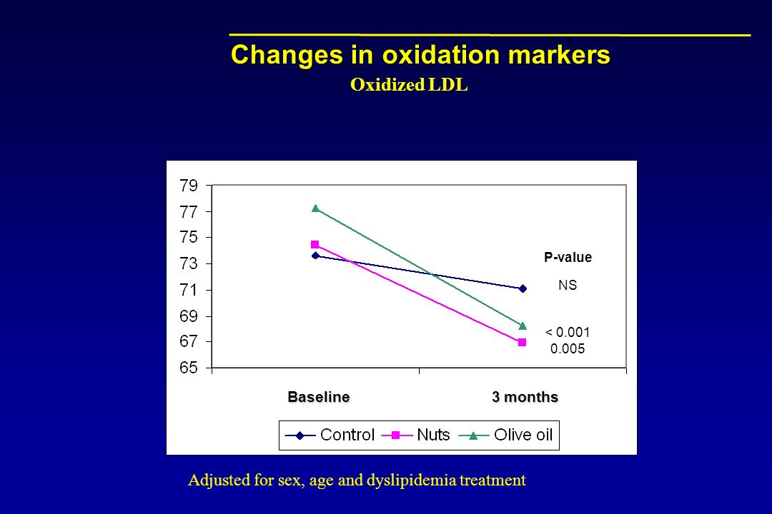 Changes in oxidation markers Baseline 3 months Oxidized LDL Adjusted for sex, age and dyslipidemia treatment P-value NS < 0.001 0.005