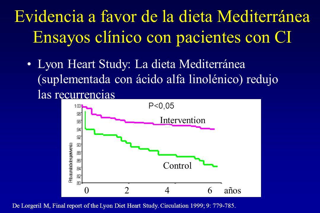 Cambios en coste monetario según cuartil de la puntuación de adherencia a los criterios de la dieta mediterránea score (MDS).