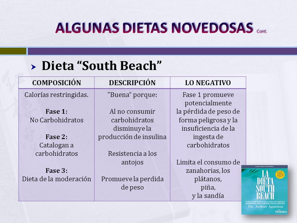 Dieta South Beach COMPOSICIÓNDESCRIPCIÓNLO NEGATIVO Calorías restringidas. Fase 1: No Carbohidratos Fase 2: Catalogan a carbohidratos Fase 3: Dieta de