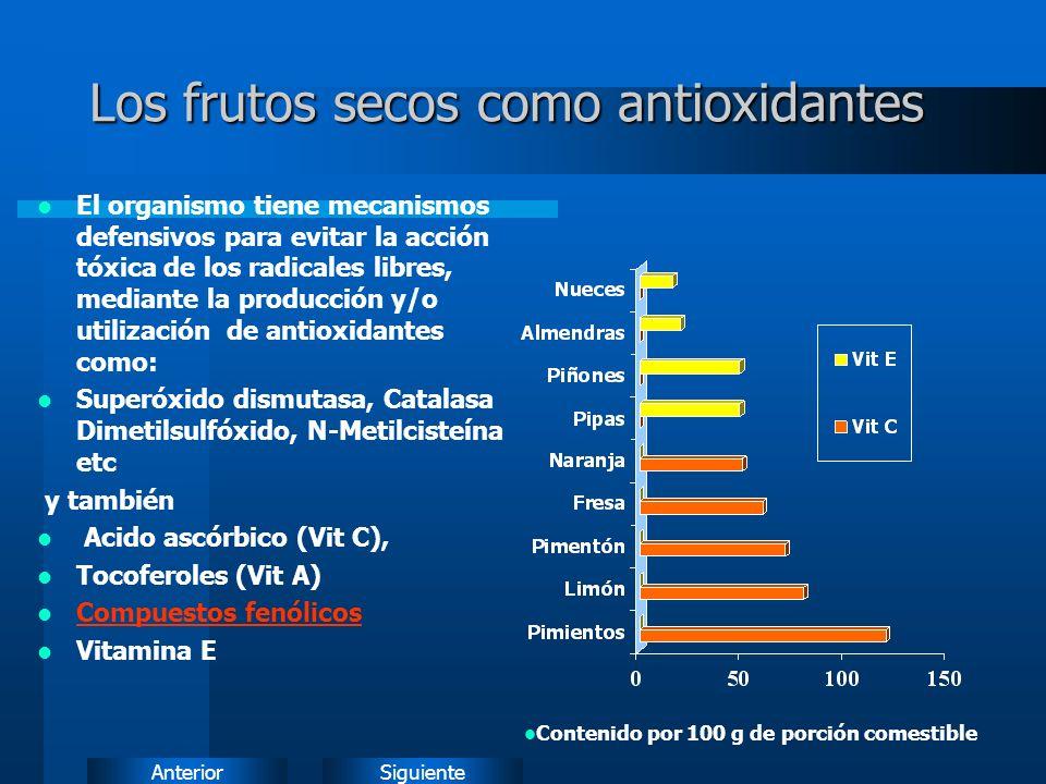 SiguienteAnterior Los frutos secos como antioxidantes El organismo tiene mecanismos defensivos para evitar la acción tóxica de los radicales libres, mediante la producción y/o utilización de antioxidantes como: Superóxido dismutasa, Catalasa Dimetilsulfóxido, N-Metilcisteína etc y también Acido ascórbico (Vit C), Tocoferoles (Vit A) Compuestos fenólicos Vitamina E Contenido por 100 g de porción comestible
