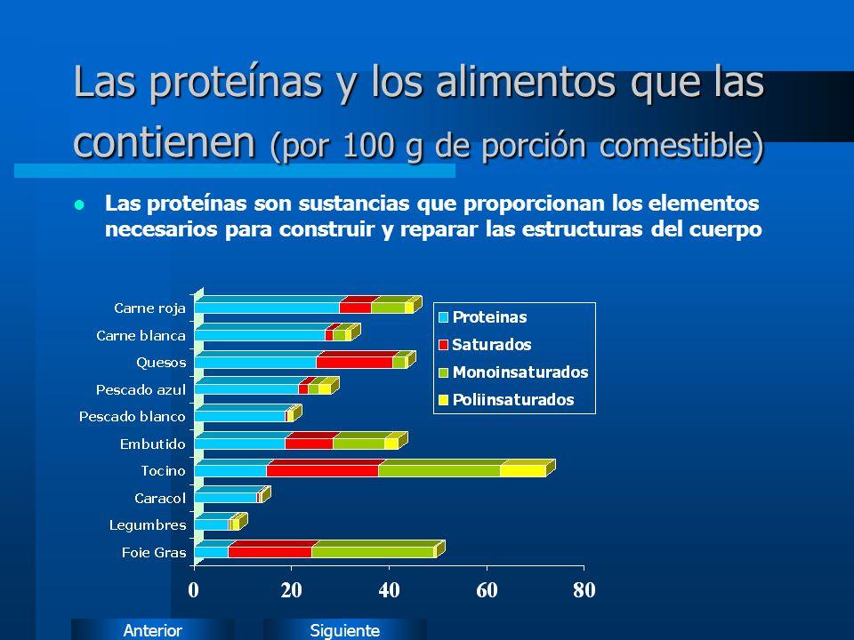 SiguienteAnterior Las proteínas y los alimentos que las contienen (por 100 g de porción comestible) Las proteínas son sustancias que proporcionan los elementos necesarios para construir y reparar las estructuras del cuerpo