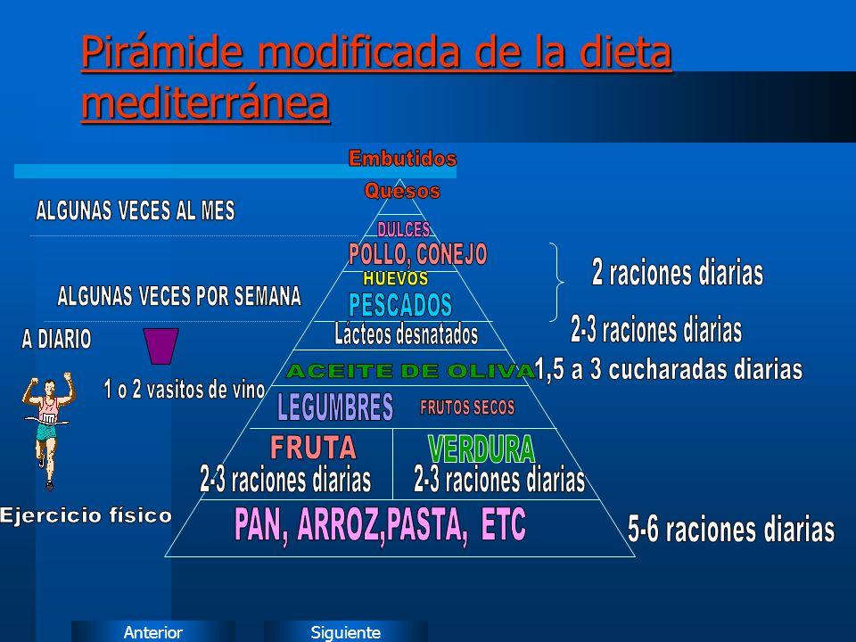 SiguienteAnterior Pirámide modificada de la dieta mediterránea Pirámide modificada de la dieta mediterránea