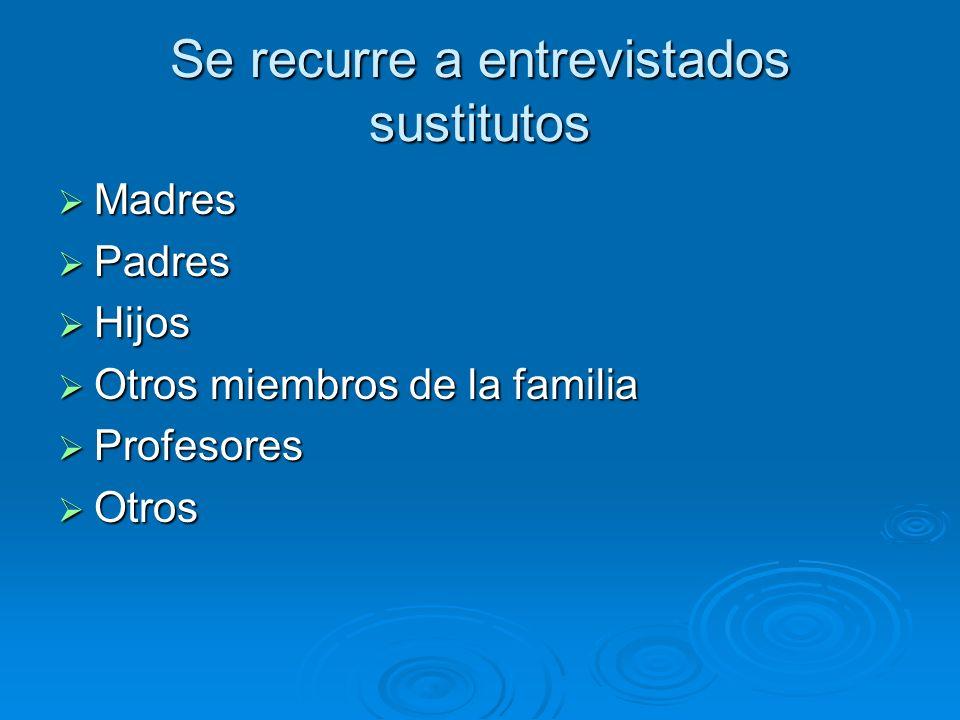 Se recurre a entrevistados sustitutos Madres Madres Padres Padres Hijos Hijos Otros miembros de la familia Otros miembros de la familia Profesores Pro