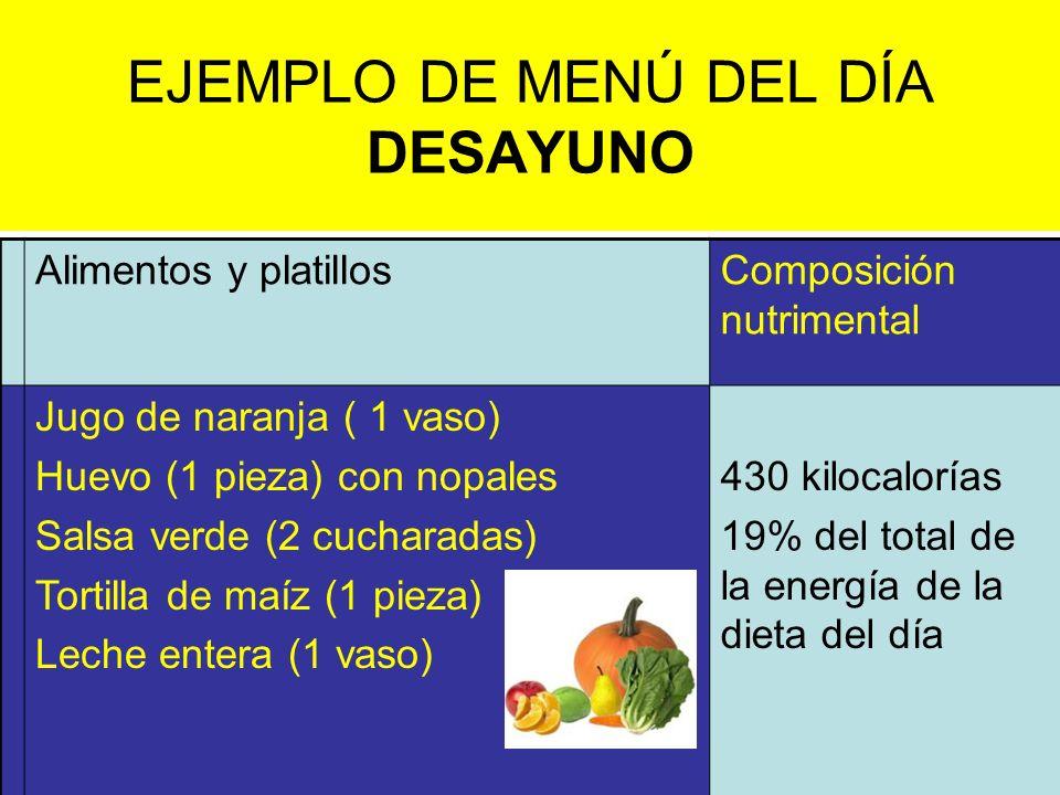 EJEMPLO DE MENÚ DEL DÍA DESAYUNO Alimentos y platillosComposición nutrimental Jugo de naranja ( 1 vaso) Huevo (1 pieza) con nopales Salsa verde (2 cuc