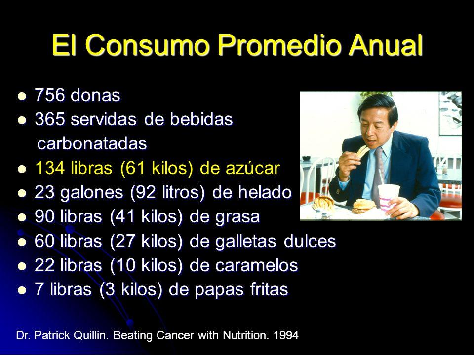 El Consumo Promedio Anual 756 donas 756 donas 365 servidas de bebidas 365 servidas de bebidas carbonatadas carbonatadas 134 libras (61 kilos) de azúca