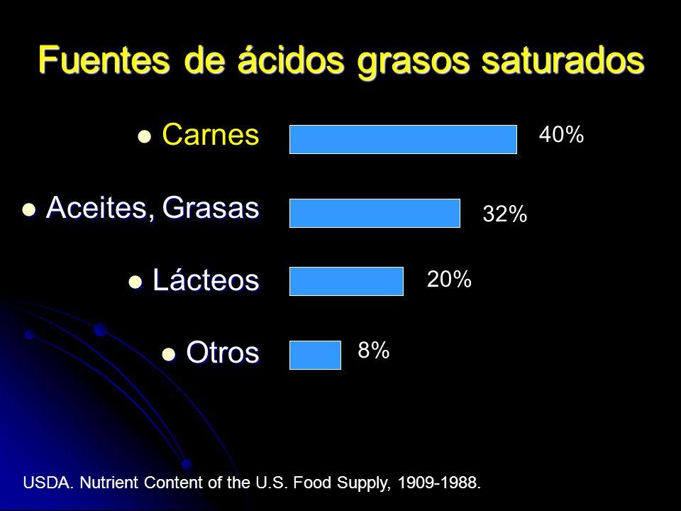 Fuentes de ácidos grasos saturados Carnes Aceites, Grasas Aceites, Grasas Lácteos Lácteos Otros Otros 40% 32% 20% 8% USDA. Nutrient Content of the U.S