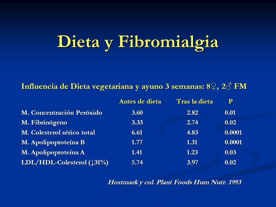 Dieta y Fibromialgia Influencia de Dieta vegetariana y ayuno 3 semanas: 8, 2 FM Antes de dieta Tras la dieta P Antes de dieta Tras la dieta P M. Conce