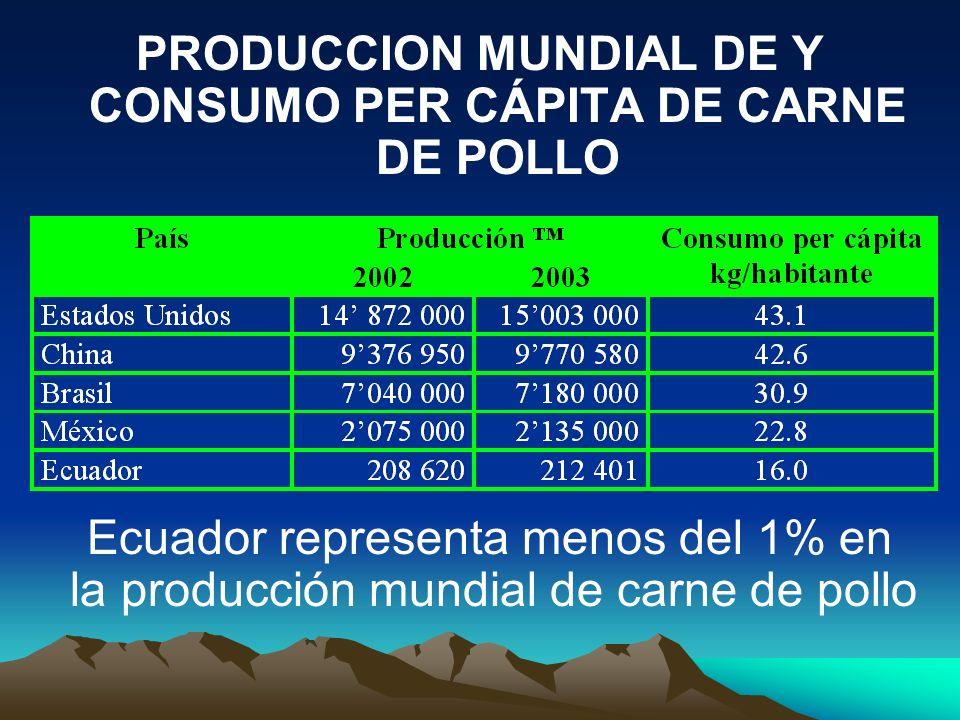 PRODUCCION MUNDIAL DE Y CONSUMO PER CÁPITA DE CARNE DE POLLO Ecuador representa menos del 1% en la producción mundial de carne de pollo