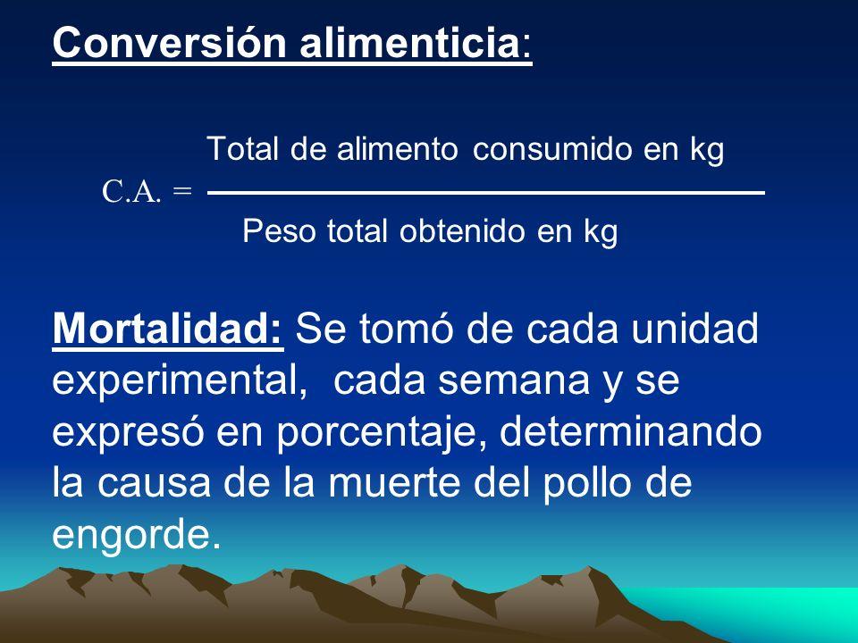 Conversión alimenticia: Total de alimento consumido en kg C.A. = Peso total obtenido en kg Mortalidad: Se tomó de cada unidad experimental, cada seman