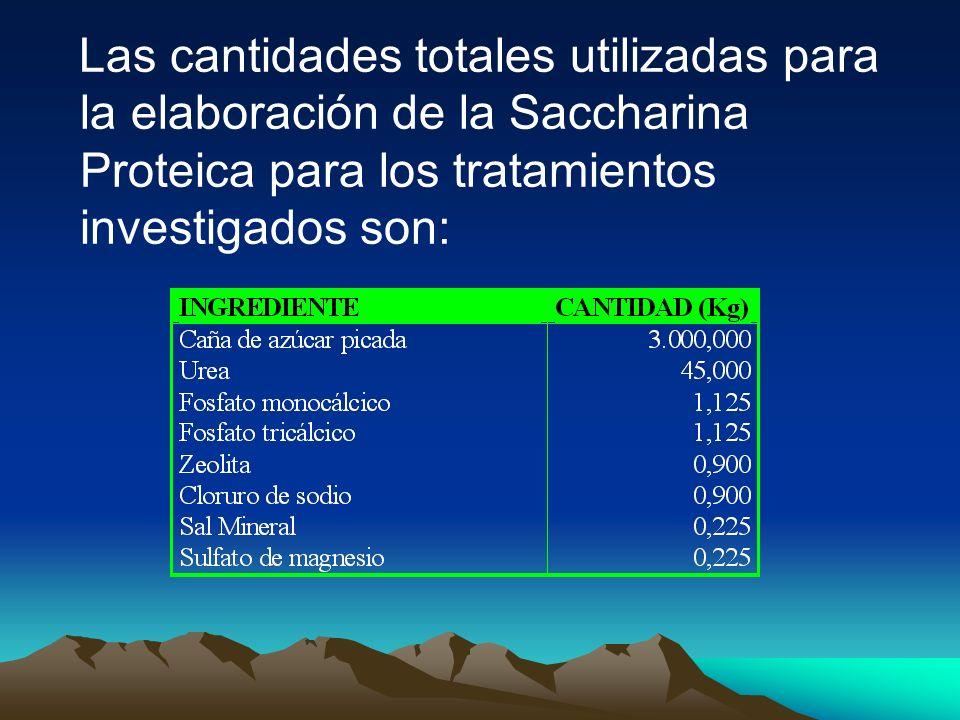 Las cantidades totales utilizadas para la elaboración de la Saccharina Proteica para los tratamientos investigados son: