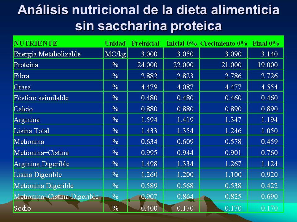 Análisis de la dieta alimenticia sin saccharina proteica Análisis nutricional de la dieta alimenticia sin saccharina proteica