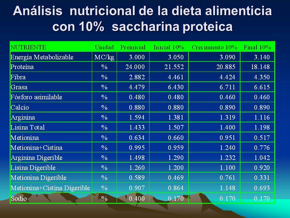 Análisis nutricional de la dieta alimenticia con 10% saccharina proteica