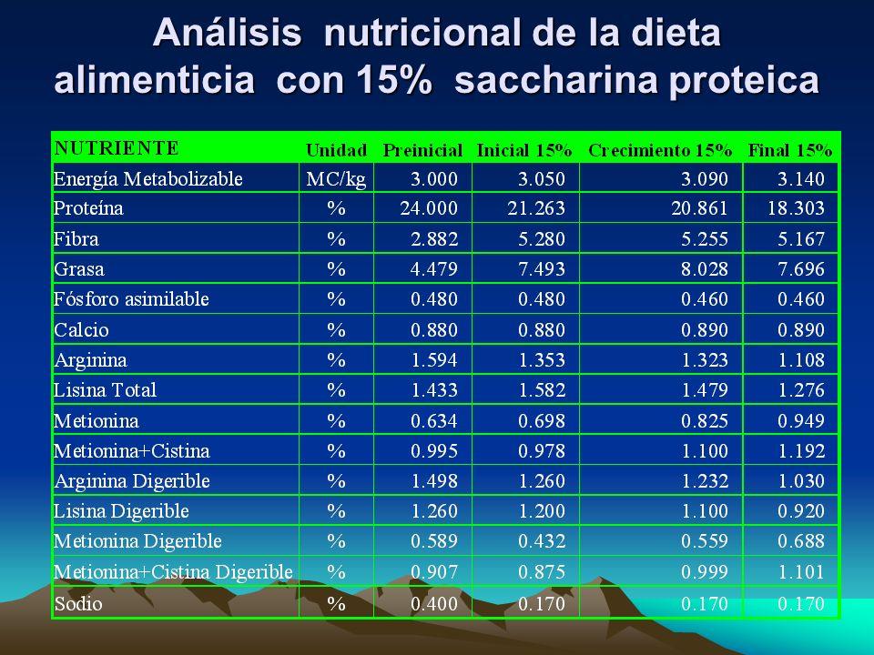 Análisis nutricional de la dieta alimenticia con 15% saccharina proteica
