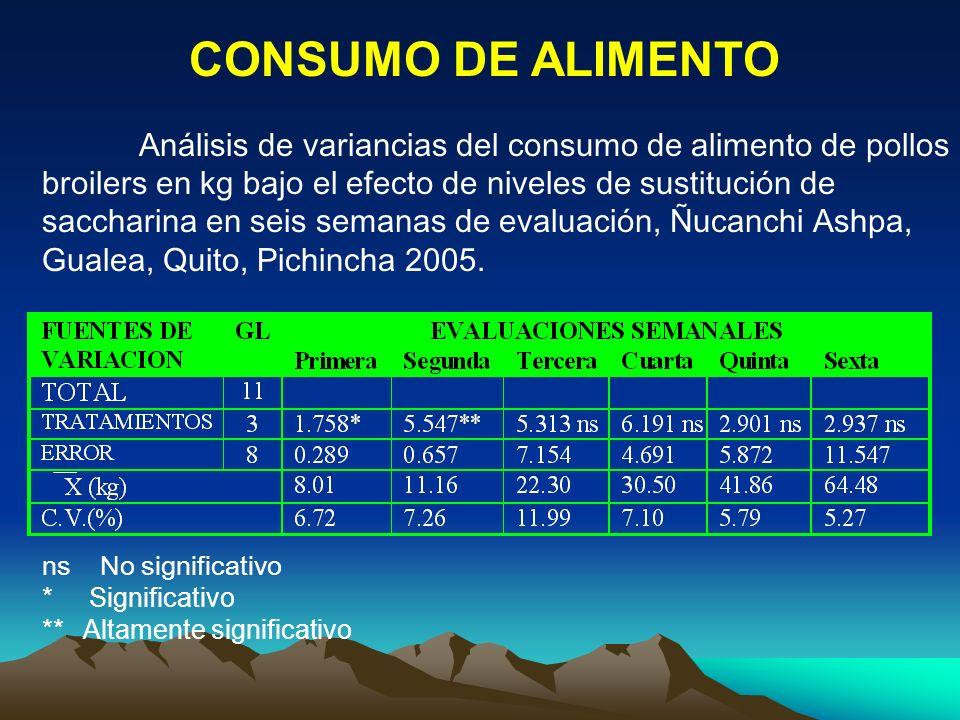CONSUMO DE ALIMENTO Análisis de variancias del consumo de alimento de pollos broilers en kg bajo el efecto de niveles de sustitución de saccharina en
